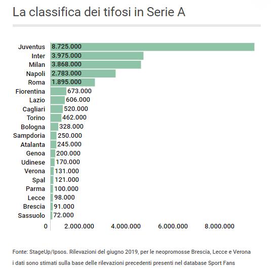 Classifica tifosi Serie A