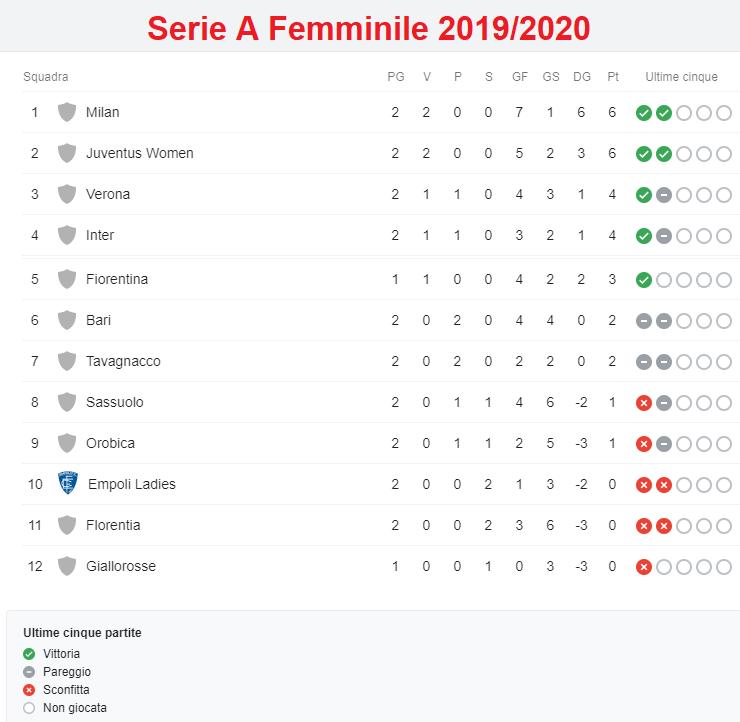 Classifica Serie A femminile 2019/2020