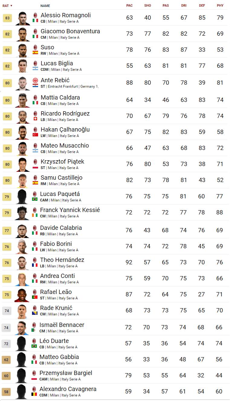 Il Milan su FIFA 20 Ultimate Team
