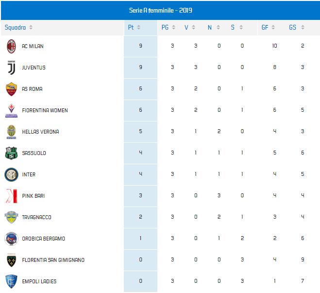 Classifica Serie A Femminile 2019-2020 Milan