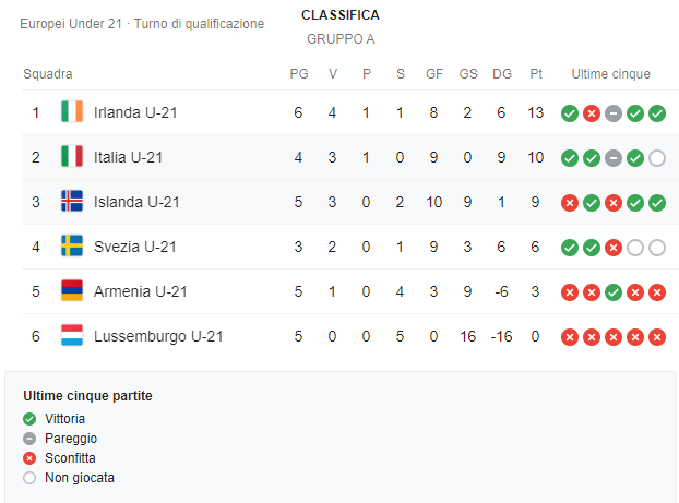 Classifica girone A di qualificazione agli europei under-21 Italia