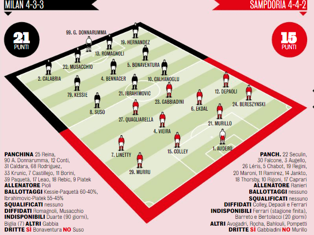 Milan-Sampdoria 0-0, video sintesi partita: Ibrahimovic entra ma il Diavolo non sfonda