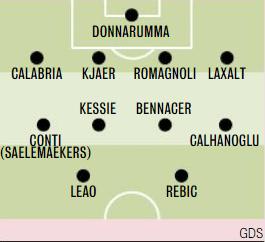 formazioni Milan