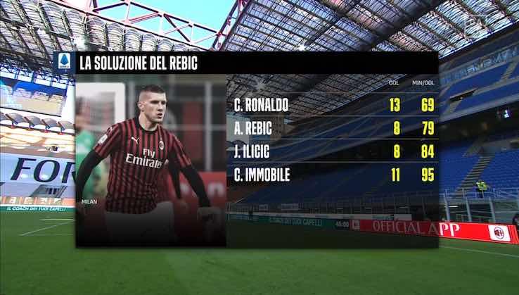 Ante Rebic media gol