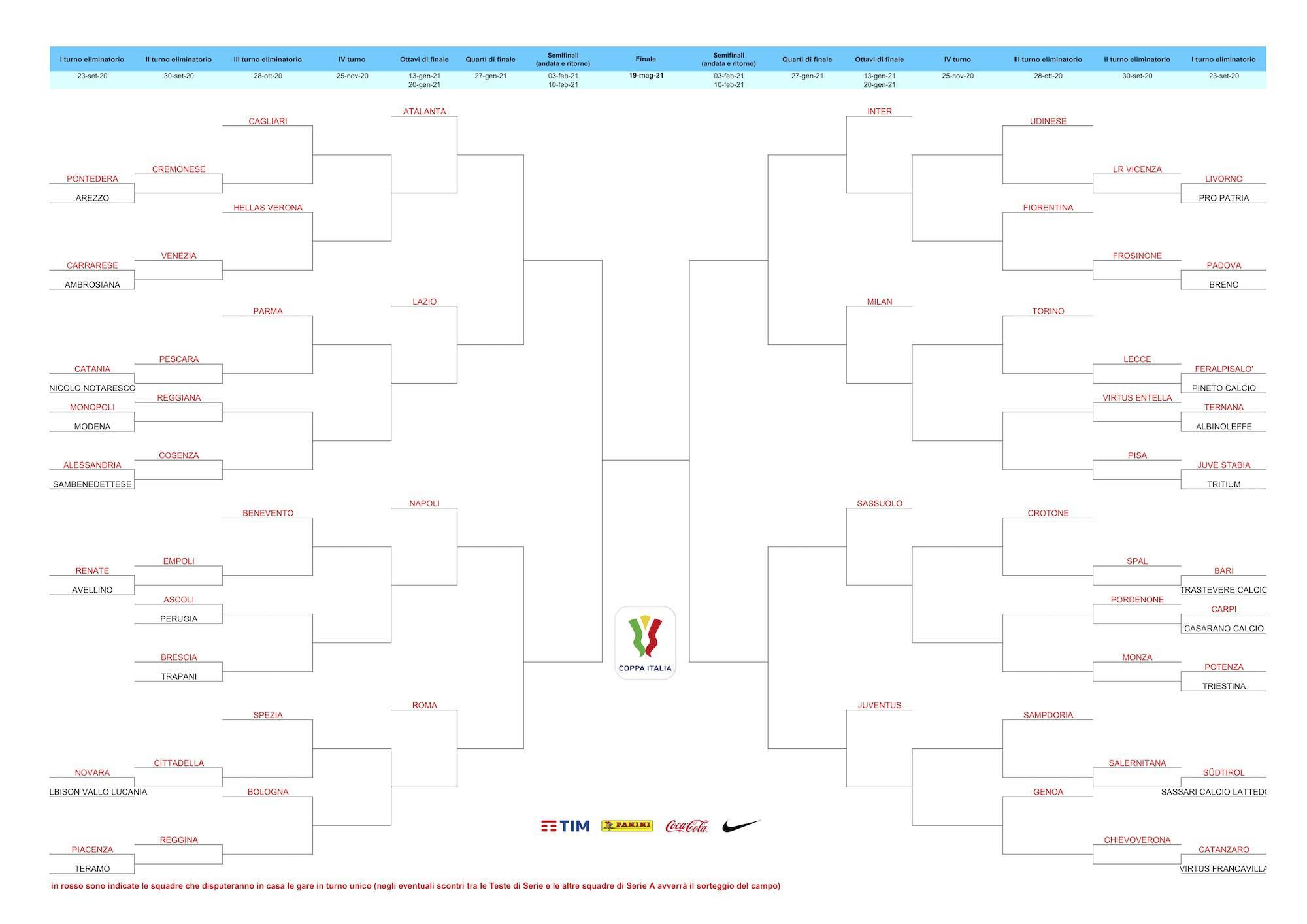 Coppa Italia: Inter, Juve e Milan nello stesso lato del tabellone