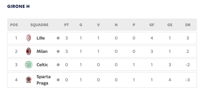 classifica milan europa league
