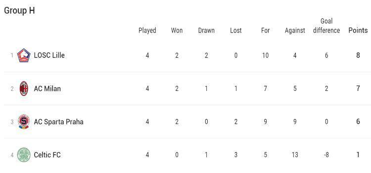 Europa League Gruppo H Classifica