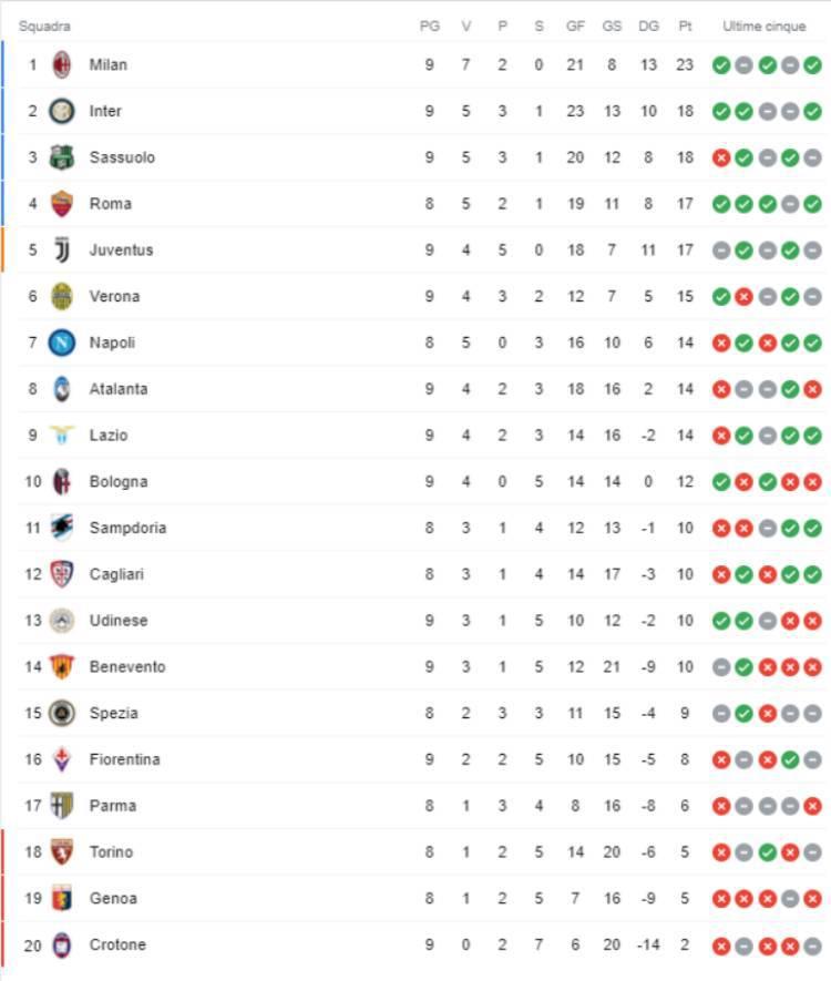 Classifica Serie A 2020 2021 dopo Milan-Fiorentina