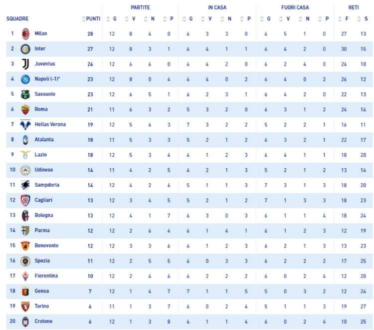 Classifica Serie A 2020/2021 dopo Genoa Milan