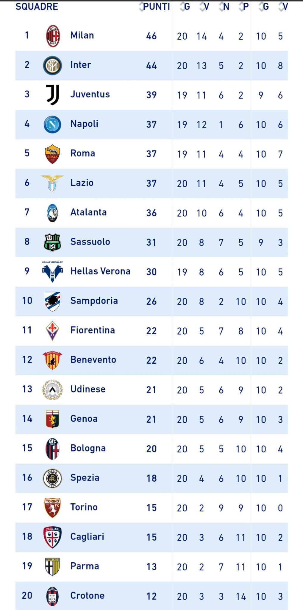 Classifica Serie A 31-01-2021