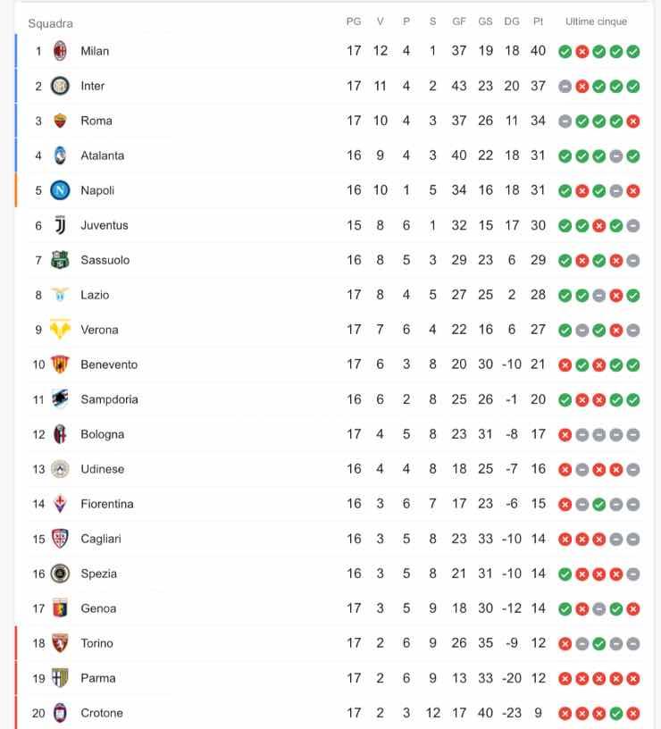 Classifica serie a dopo Udinese Napoli