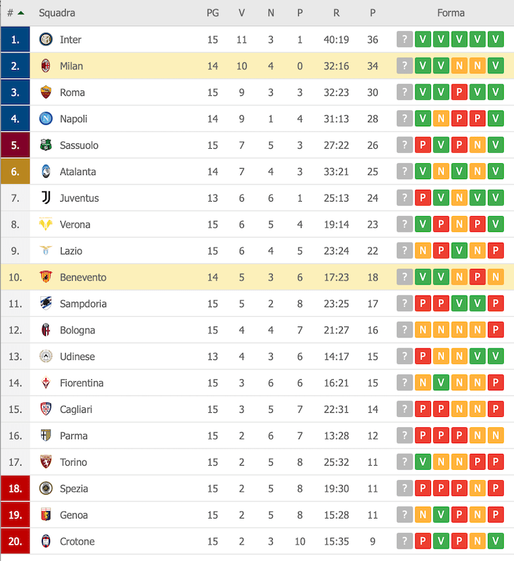 Classifica Serie A 15a
