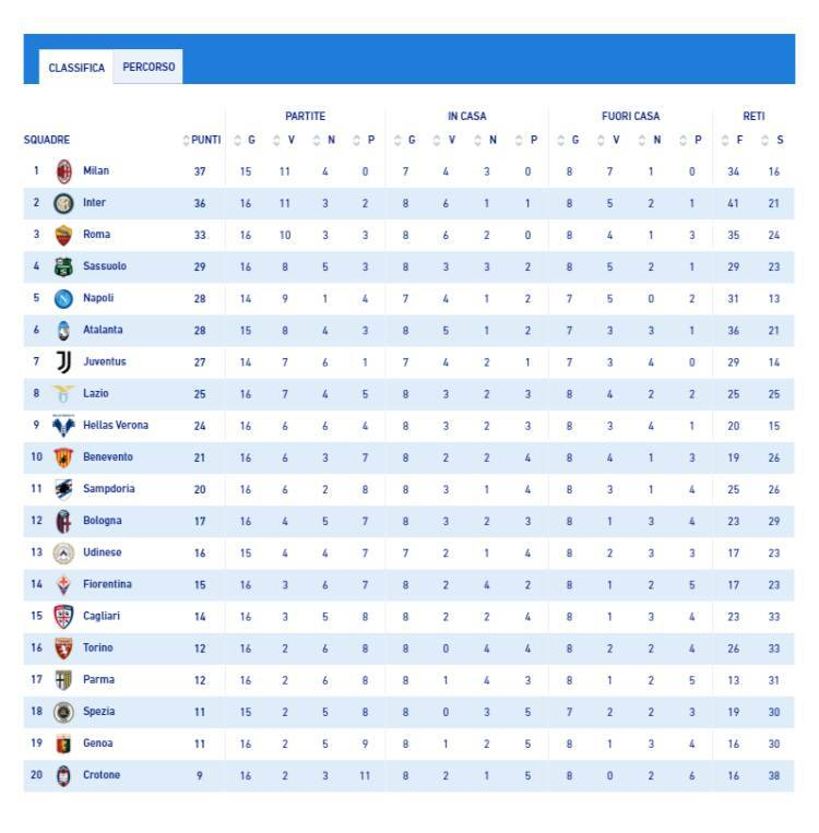 Classifica Serie A Sampdoria inter