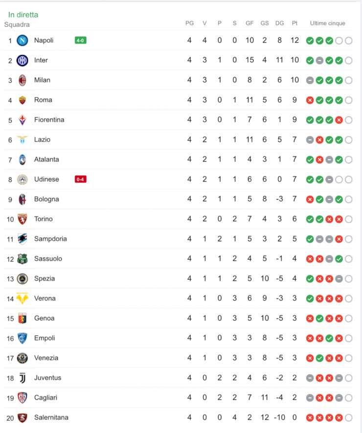 Classifica aggiornata Serie A